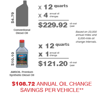 infographic diesel extended drain savings
