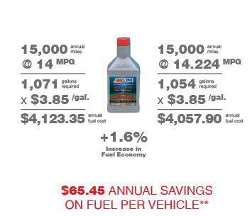 diesel mpg savings
